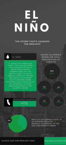 Spring sports battle with El Niño