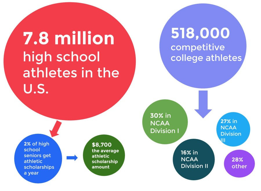The harsh reality of college sports: opportunities are few and far