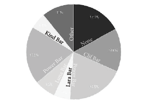 Natural Diets Pie chart