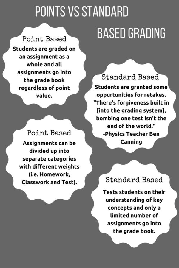 Standard+based+grading+passes+with+E%E2%80%99s%E2%80%94not+A%E2%80%99s