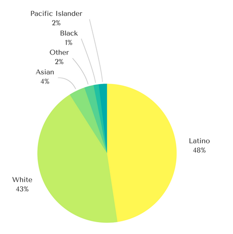 Sequoia groups seclude, despite statistical diversity