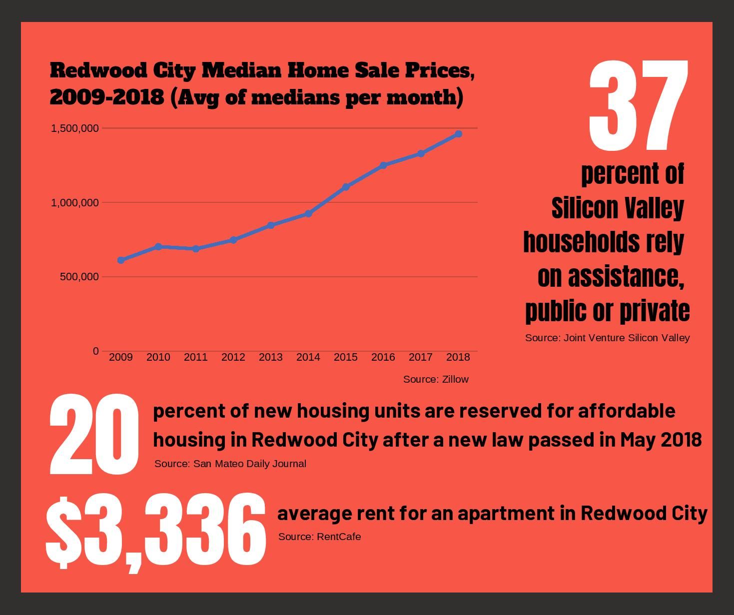 In the past 10 years, housing values in Redwood City have more than doubled, accompanied with a shortage in affordable housing and skyrocketing rent.